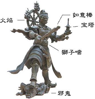 毘沙門天の姿と特徴の説明写真