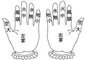 印の組み方-指の名称