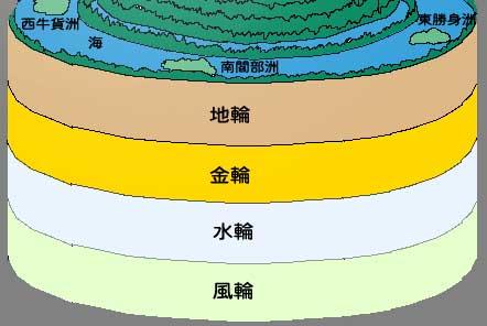 風輪、水輪、金輪、地輪について